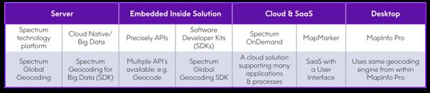 Options de déploiement de Spectrum Géocoding